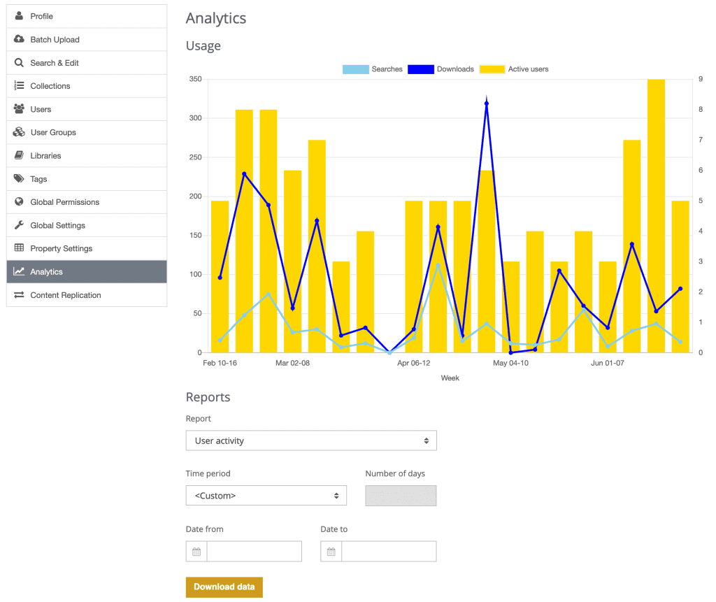 Analytics overview in TeamSlide